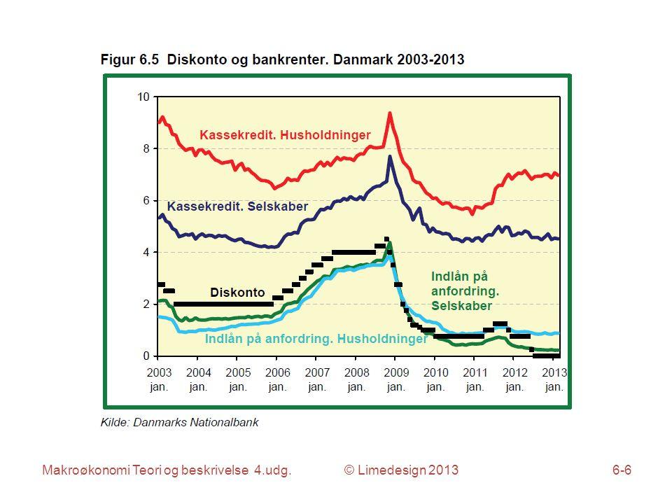 Makroøkonomi Teori og beskrivelse 4.udg. © Limedesign 20136-7