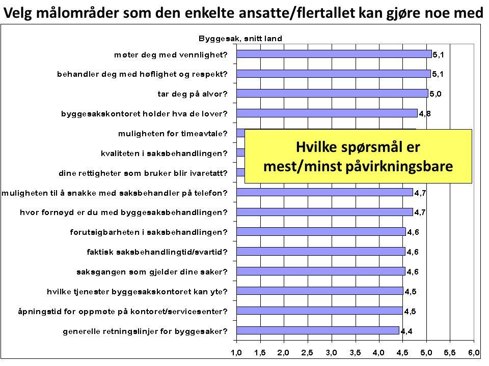Hvilke spørsmål er mest/minst påvirkningsbare Velg målområder som den enkelte ansatte/flertallet kan gjøre noe med