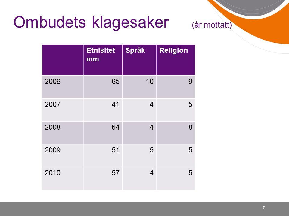 7 Ombudets klagesaker (år mottatt) Etnisitet mm SpråkReligion 200665109 20074145 20086448 20095155 20105745