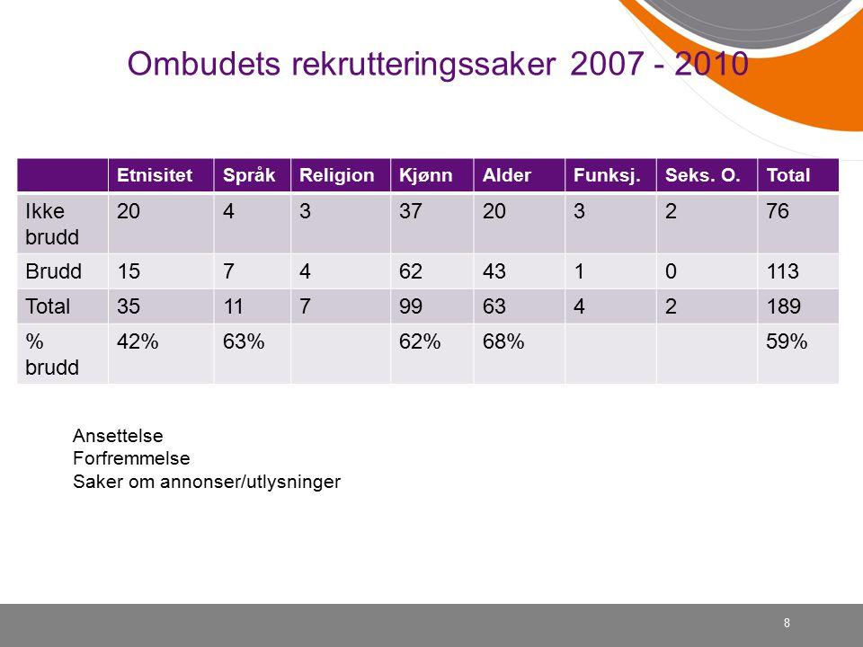 Ombudets rekrutteringssaker 2007 - 2010 EtnisitetSpråkReligionKjønnAlderFunksj.Seks.