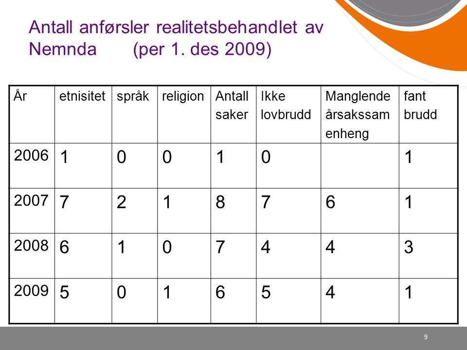 9 Antall anførsler realitetsbehandlet av Nemnda (per 1.