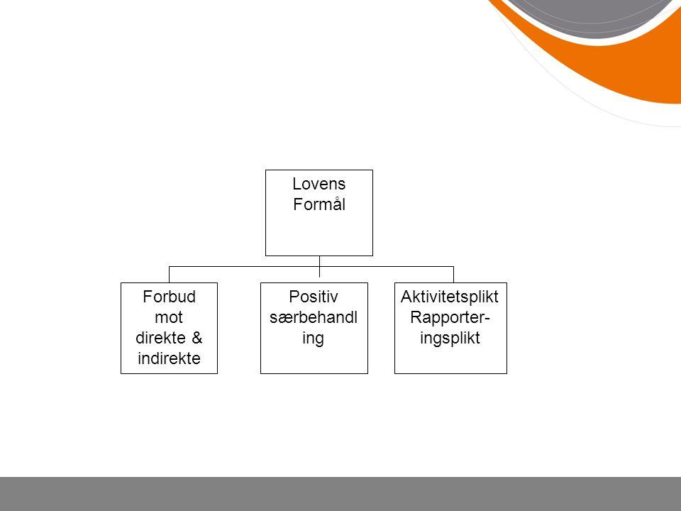 Lovens Formål Forbud mot direkte & indirekte Positiv særbehandl ing Aktivitetsplikt Rapporter- ingsplikt