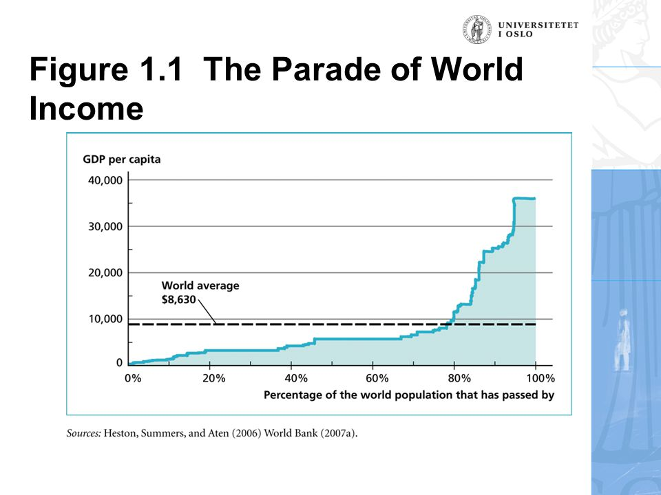 Figure 1.1 The Parade of World Income
