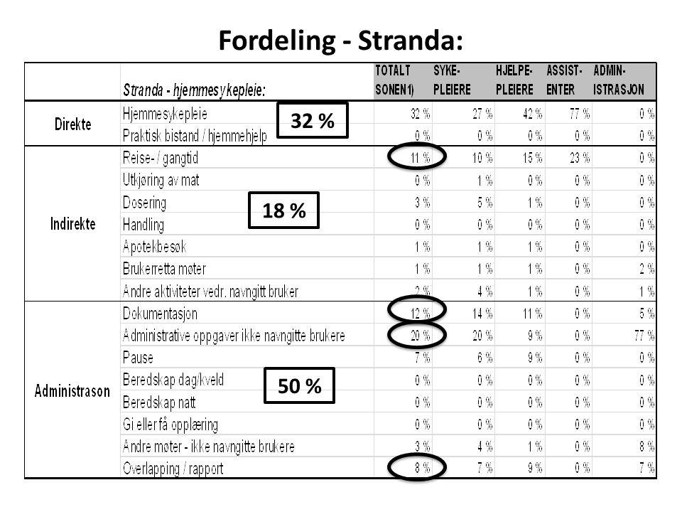 Fordeling - Stranda: 32 % 18 % 50 %