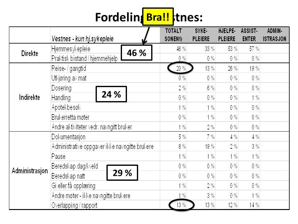 Fordeling - Vestnes: 46 % 24 % 29 % Bra!!