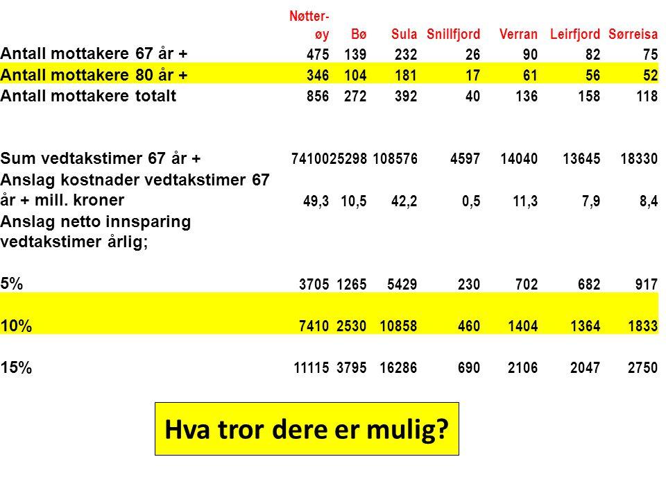 Nøtter- øyBøSulaSnillfjordVerranLeirfjordSørreisa Antall mottakere 67 år + 47513923226908275 Antall mottakere 80 år + 34610418117615652 Antall mottake