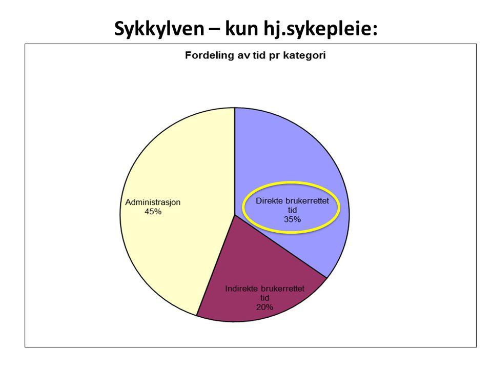 Fordeling - Sykkylven: 35 % 20 % 45 %