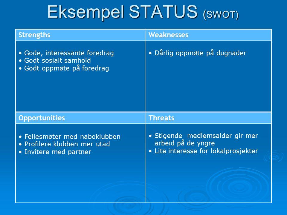 Eksempel STATUS ( SWOT) StrengthsWeaknesses Gode, interessante foredrag Godt sosialt samhold Godt oppmøte på foredrag Dårlig oppmøte på dugnader Oppor