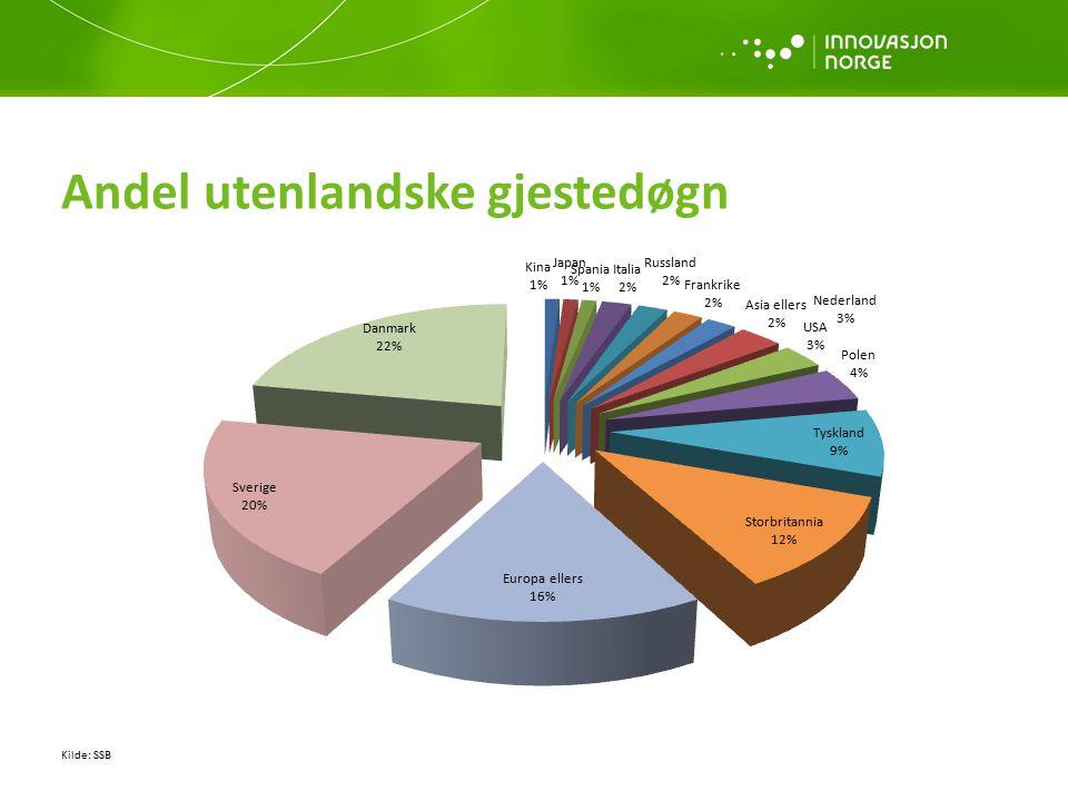 Andel utenlandske gjestedøgn Kilde: SSB