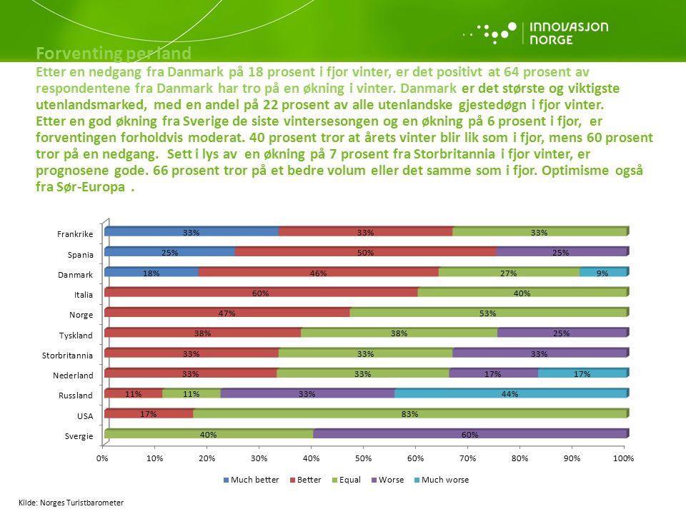 Forventing per land Etter en nedgang fra Danmark på 18 prosent i fjor vinter, er det positivt at 64 prosent av respondentene fra Danmark har tro på en økning i vinter.