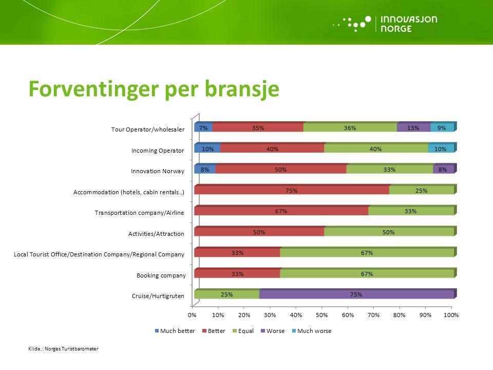 Forventinger per bransje Kilde.: Norges Turistbarometer