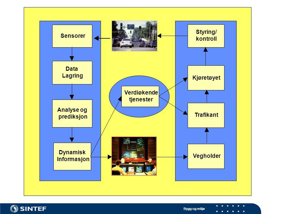 Bygg og miljø Sensorer Data IKT- infrastruktur Næringsliv Publikum Registrering av informasjon Analyser og bearbeiding Verdiøkende tjenester Verdikjeden Kvalitetssikring Algoritmer Prediksjon Informasjon Prosjektets plassering i verdikjeden for trafikkinformasjon