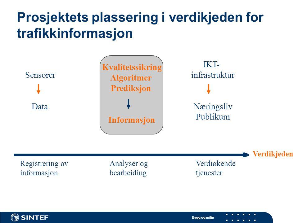 Bygg og miljø Sensorer Data IKT- infrastruktur Næringsliv Publikum Registrering av informasjon Analyser og bearbeiding Verdiøkende tjenester Verdikjed