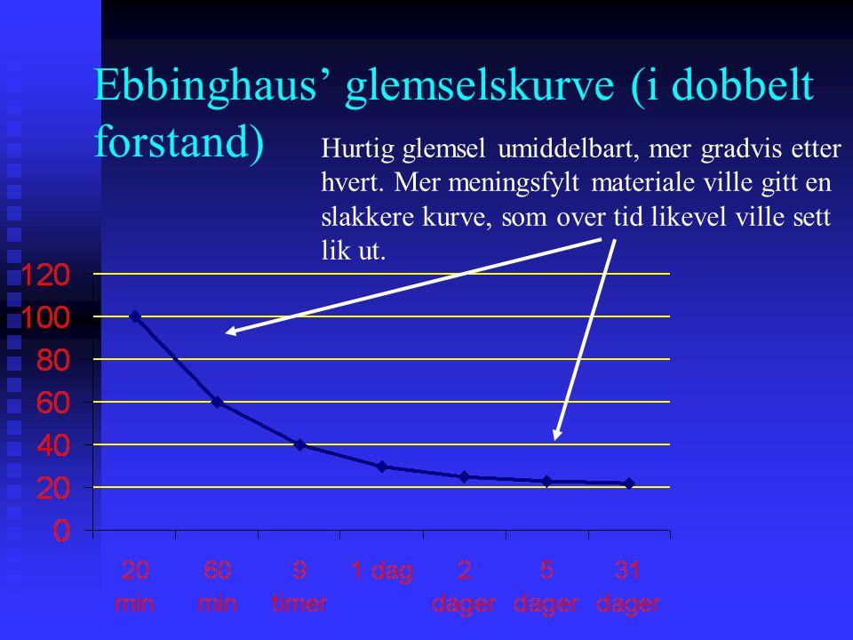 Ebbinghaus' glemselskurve (i dobbelt forstand) Hurtig glemsel umiddelbart, mer gradvis etter hvert. Mer meningsfylt materiale ville gitt en slakkere k