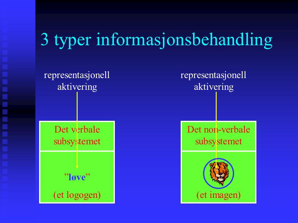 """3 typer informasjonsbehandling Det verbale subsystemet """"løve"""" (et logogen) Det non-verbale subsystemet (et imagen) representasjonell aktivering"""
