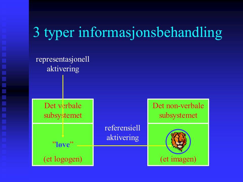 """3 typer informasjonsbehandling Det verbale subsystemet """"løve"""" (et logogen) Det non-verbale subsystemet (et imagen) referensiell aktivering representas"""