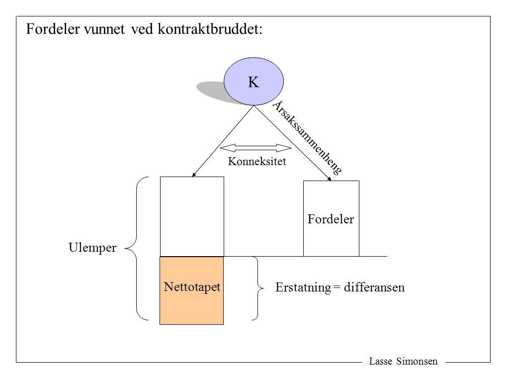 Lasse Simonsen K Fordeler Erstatning = differansen Ulemper Fordeler vunnet ved kontraktbruddet: Nettotapet Konneksitet Årsakssammenheng