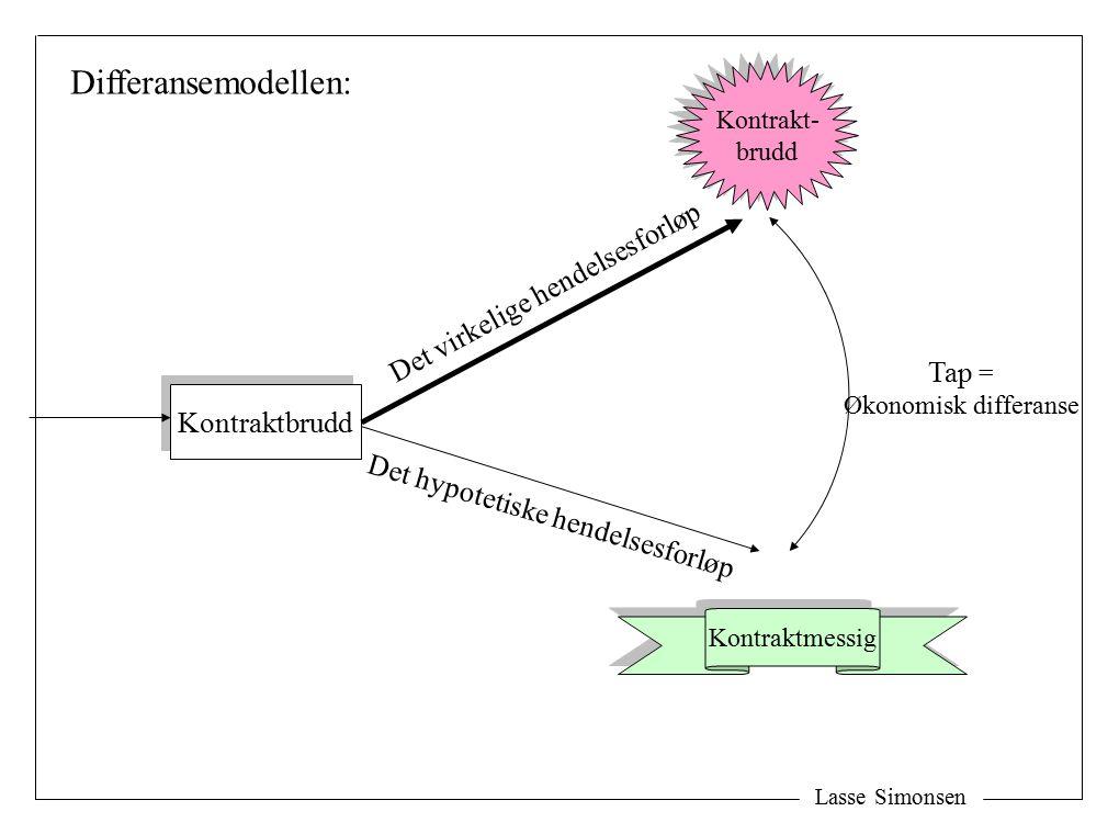Kontraktbrudd Det virkelige hendelsesforløp Det hypotetiske hendelsesforløp Differansemodellen: Tap = Økonomisk differanse Kontraktmessig Kontrakt- brudd Kontrakt- brudd
