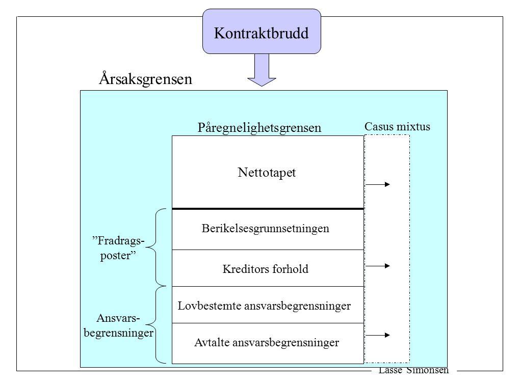 Lasse Simonsen A B 100 % A 100 % B 0 % B 0 % A 45 - 55 % A/B 2 Overvektsprinsippet og bevisbyrde: 1 Overvekts- prinsippet Bevis- byrde 3
