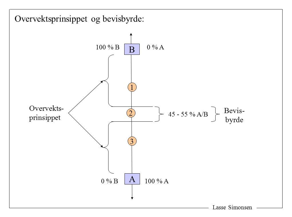 Lasse Simonsen Å1Å1 Oppfyllelses- svikt Å2Å2 Debitors forhold Andre årsaker Virkelig hendelsesforløp Hypotetisk hendelsesforløp Konkurrerende årsaker: