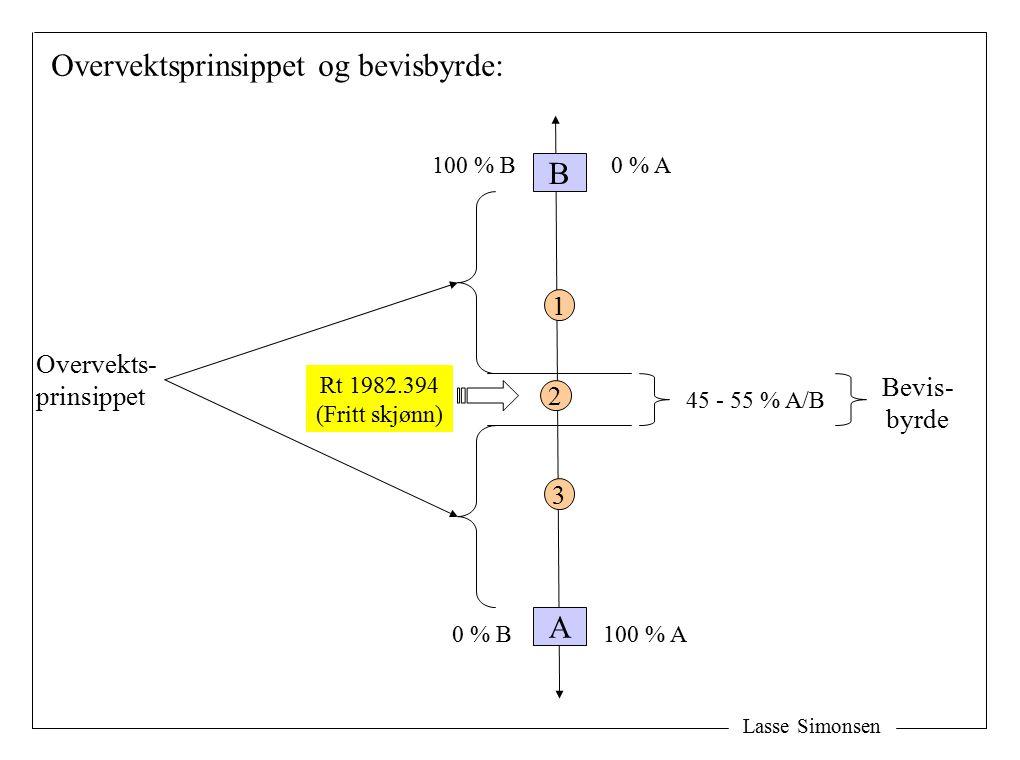 Lasse Simonsen A B 100 % A 100 % B 0 % B 0 % A 45 - 55 % A/B 2 Overvektsprinsippet og bevisbyrde: 1 Overvekts- prinsippet Bevis- byrde 3 Rt 1982.394 (Fritt skjønn)