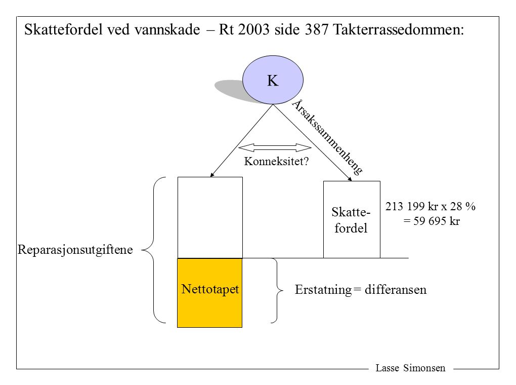 Lasse Simonsen K Skatte- fordel Erstatning = differansen Reparasjonsutgiftene Skattefordel ved vannskade – Rt 2003 side 387 Takterrassedommen: Nettotapet Konneksitet.