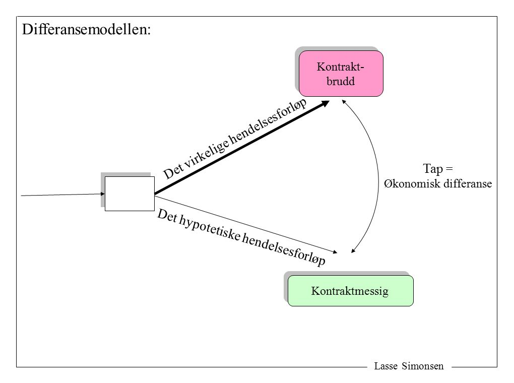 Lasse Simonsen Dekningstransaksjoner ved heving: (forsvarlig måte og innen rimelig tid) : D D K K K hever D D K K D hever 3M Dekningssalg Avtalen 3M Y Y Y Dekningskjøp Avtalen 1) 2)