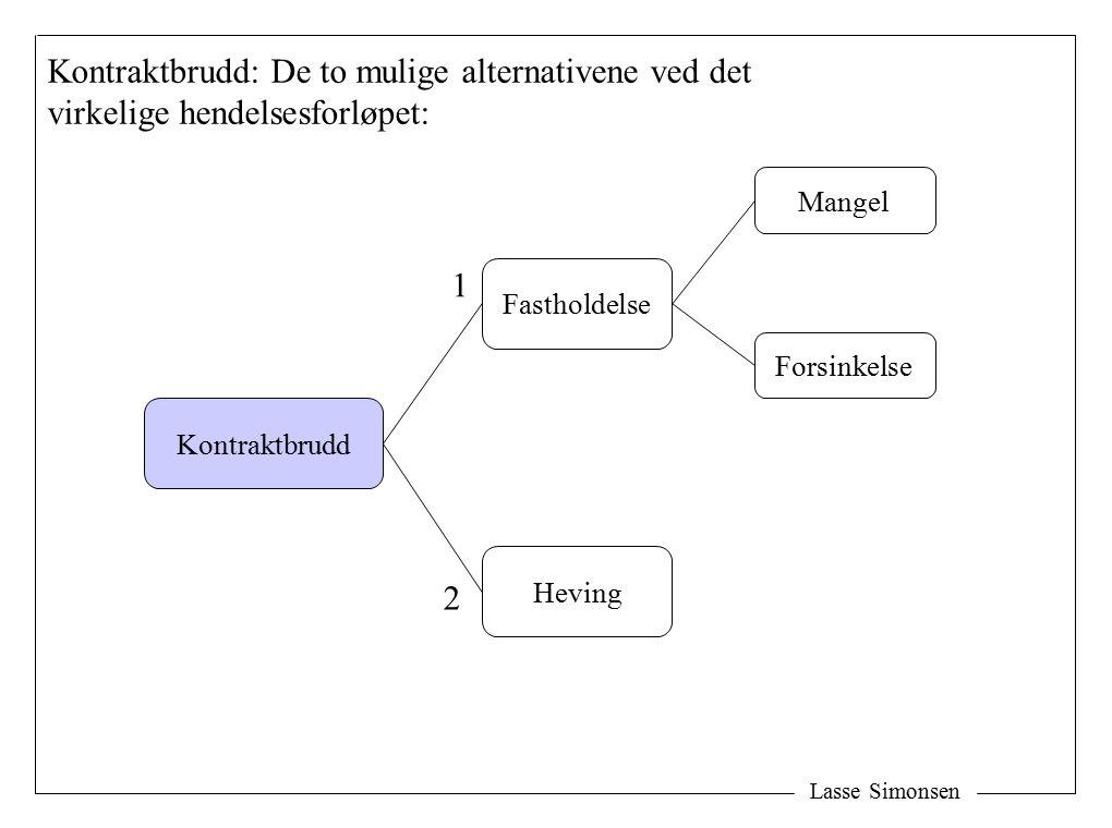 Lasse Simonsen Kontraktbrudd: De to mulige alternativene ved det virkelige hendelsesforløpet: Kontraktbrudd Fastholdelse Heving Mangel Forsinkelse 1 2