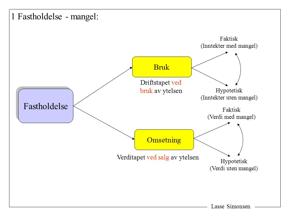 Lasse Simonsen 1 Fastholdelse - mangel: Fastholdelse Bruk Omsetning Verditapet ved salg av ytelsen Driftstapet ved bruk av ytelsen Faktisk (Verdi med mangel) Hypotetisk (Verdi uten mangel) Faktisk (Inntekter med mangel) Hypotetisk (Inntekter uten mangel)