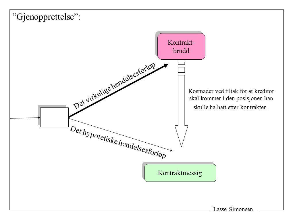 Lasse Simonsen K Gevinst ved å heve Utgifter som følge av kontraktbruddet Ekstraordinære utgifter Annet konsekvenstap Årsak Fradrag.