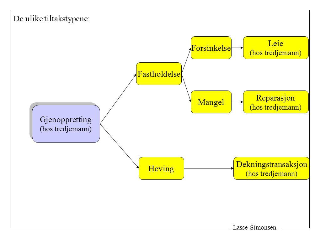 Lasse Simonsen De ulike tiltakstypene: Gjenoppretting (hos tredjemann) Gjenoppretting (hos tredjemann) Reparasjon (hos tredjemann) Dekningstransaksjon (hos tredjemann) Heving Fastholdelse Mangel Leie (hos tredjemann) Forsinkelse