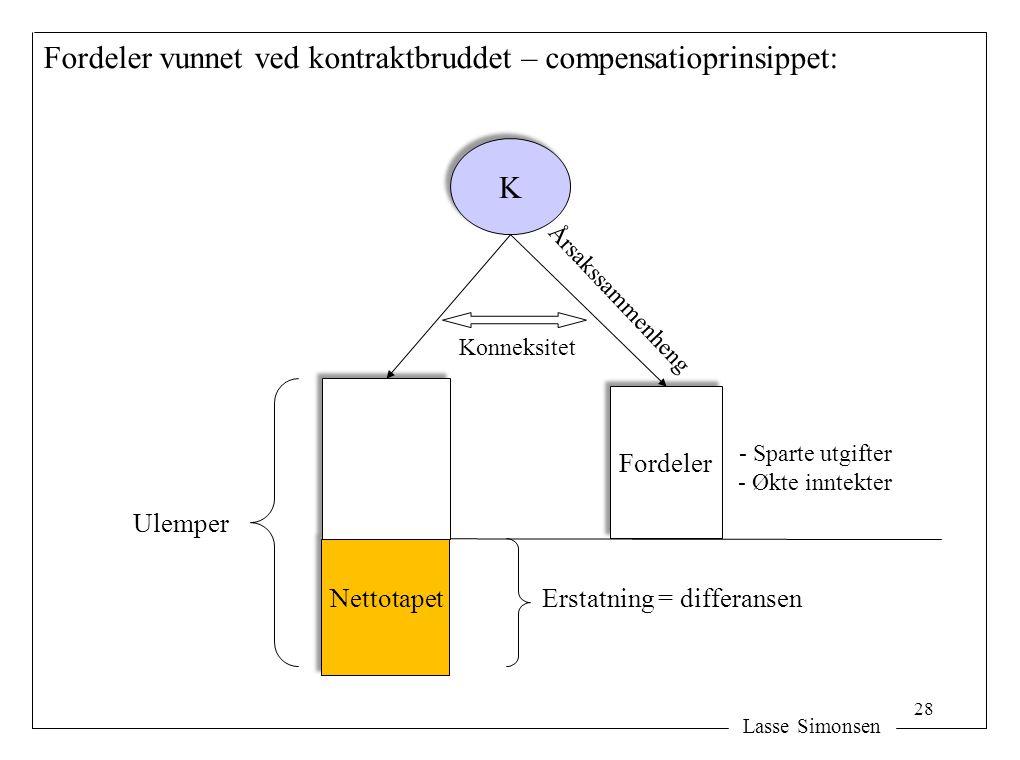 Lasse Simonsen K K Fordeler Erstatning = differansen Ulemper Fordeler vunnet ved kontraktbruddet – compensatioprinsippet: Nettotapet Konneksitet Årsak