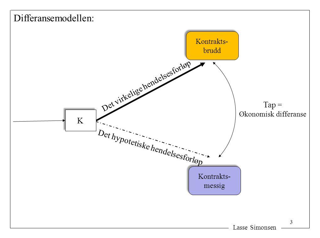 Lasse Simonsen K K Det virkelige hendelsesforløp Det hypotetiske hendelsesforløp Differansemodellen: Tap = Økonomisk differanse Kontrakts- brudd Kontr