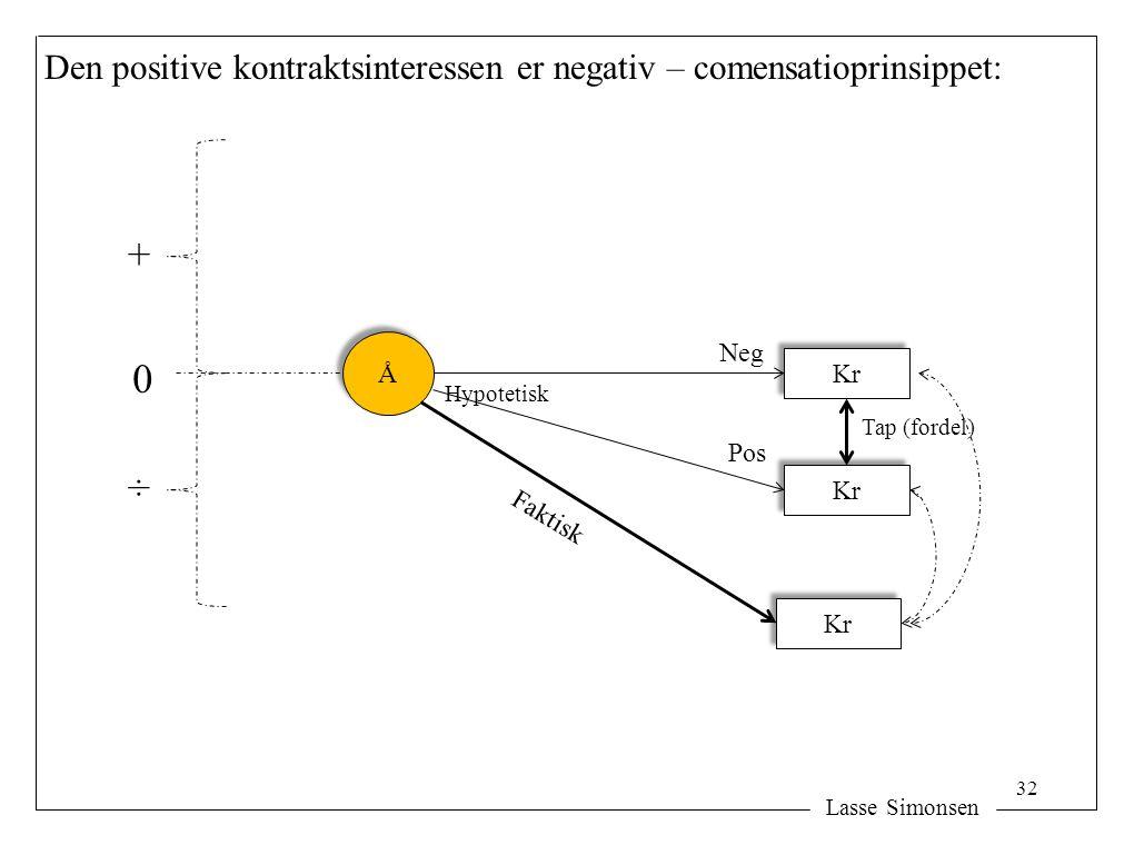 Lasse Simonsen Den positive kontraktsinteressen er negativ – comensatioprinsippet: Å Å Kr Faktisk Kr Hypotetisk Kr Pos Neg + ÷ Tap (fordel) 0 32