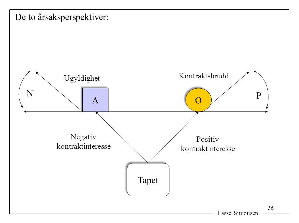 Lasse Simonsen A A O O Tapet Ugyldighet Kontraktsbrudd Negativ kontraktinteresse Positiv kontraktinteresse De to årsaksperspektiver: N P 36