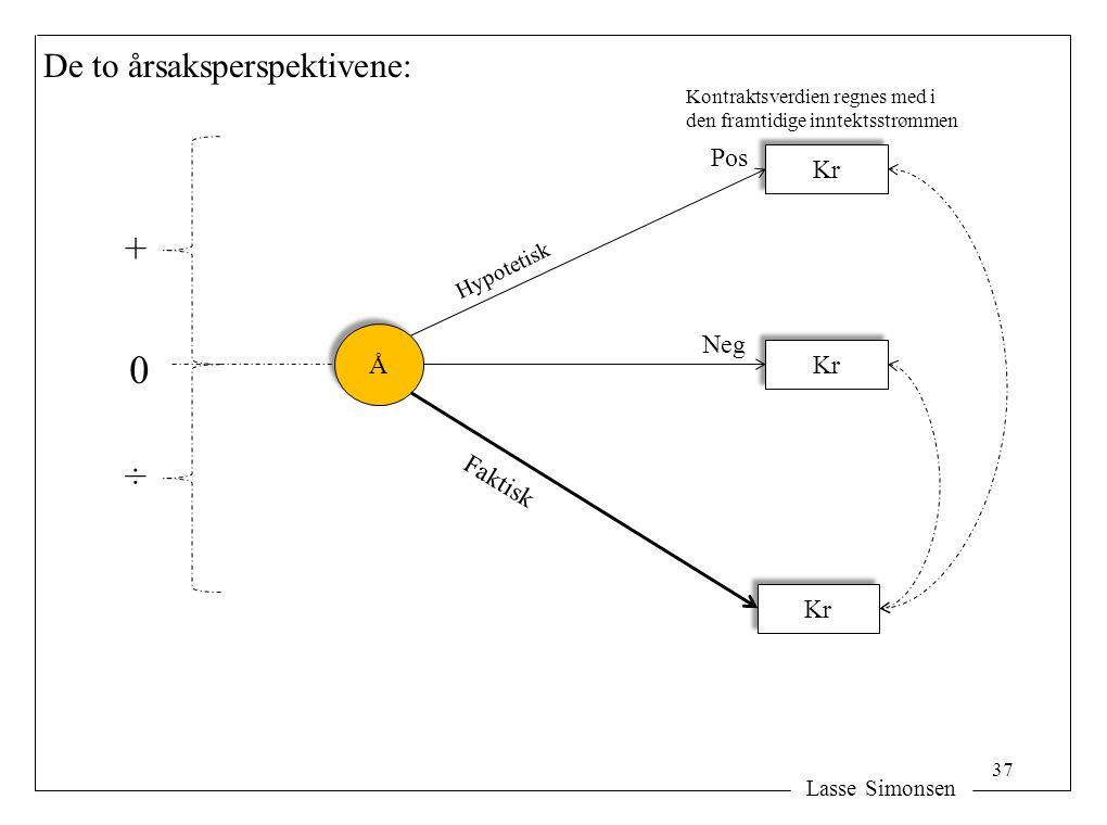 Lasse Simonsen De to årsaksperspektivene: Å Å Kr Faktisk Kr Hypotetisk Kr Kontraktsverdien regnes med i den framtidige inntektsstrømmen Pos Neg + ÷ 0