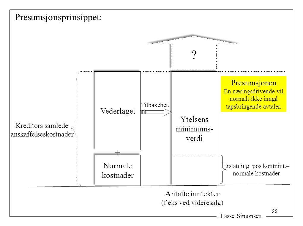 Lasse Simonsen Vederlaget Normale kostnader Normale kostnader Ytelsens minimums- verdi Ytelsens minimums- verdi Presumsjonen En næringsdrivende vil no