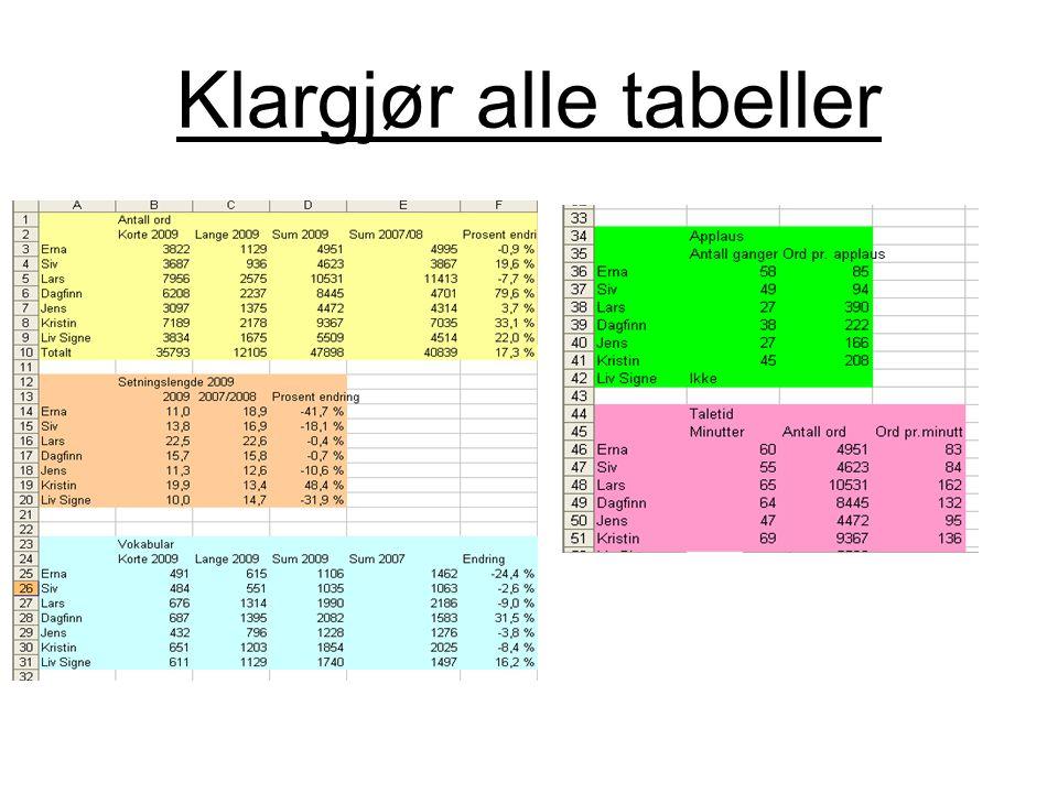 Klargjør alle tabeller