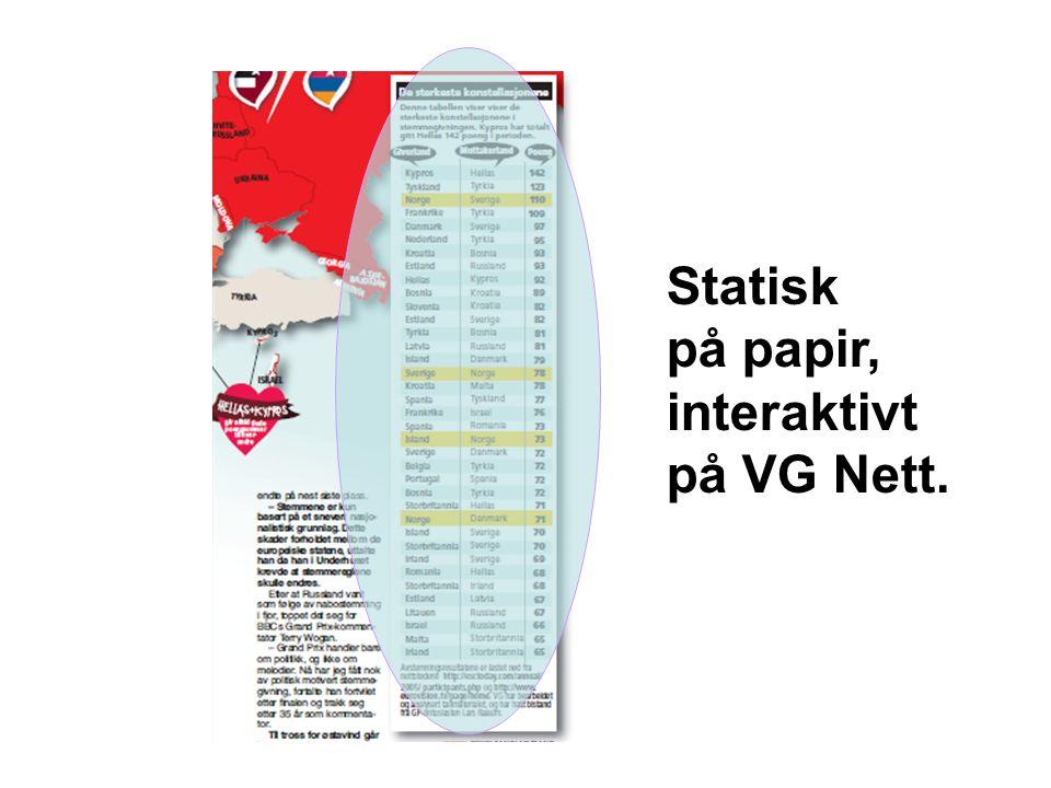 Statisk på papir, interaktivt på VG Nett.