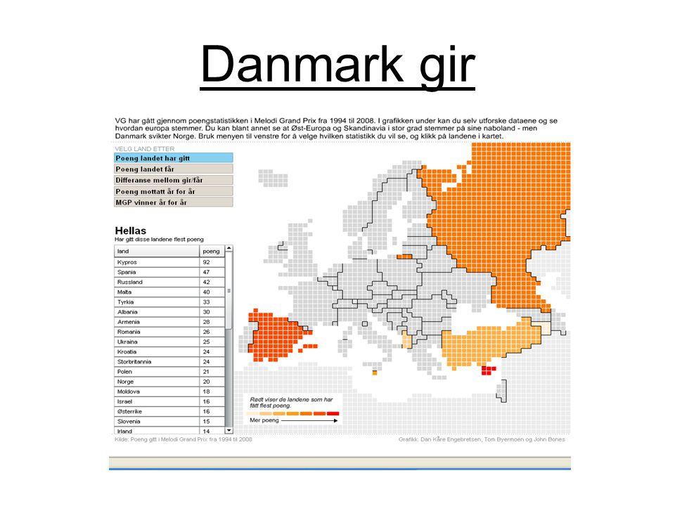Danmark gir