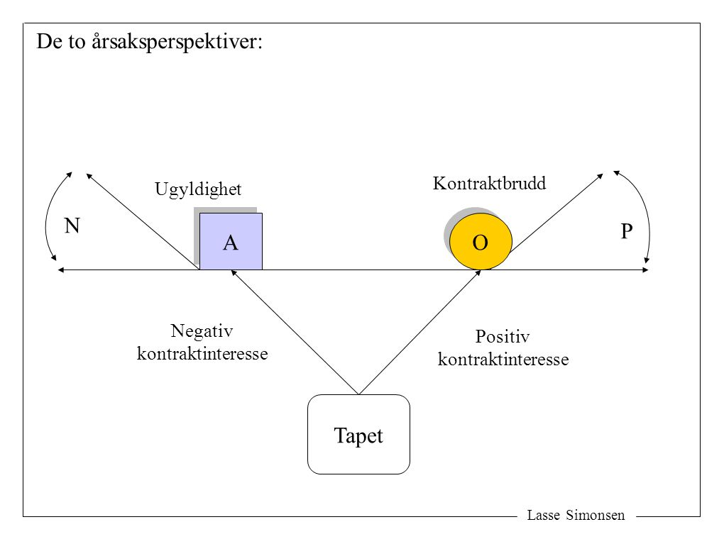 Lasse Simonsen A A O O Tapet Ugyldighet Kontraktbrudd Negativ kontraktinteresse Positiv kontraktinteresse De to årsaksperspektiver: N P