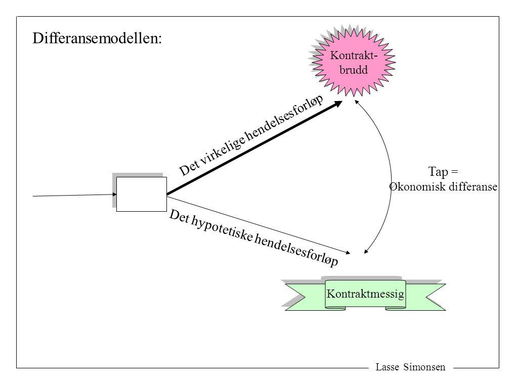 Det virkelige hendelsesforløp Det hypotetiske hendelsesforløp Differansemodellen: Tap = Økonomisk differanse Kontraktmessig Kontrakt- brudd Kontrakt- brudd