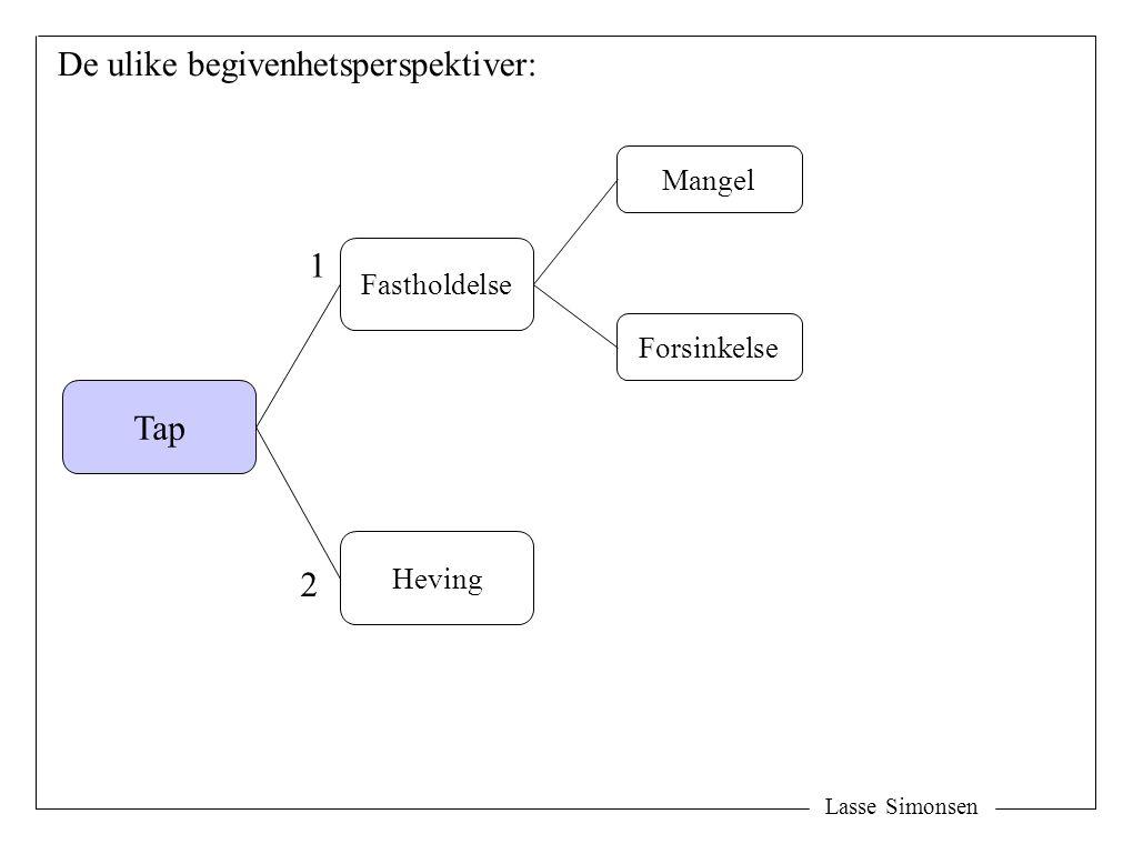 Lasse Simonsen De ulike begivenhetsperspektiver: Tap Fastholdelse Heving Mangel Forsinkelse 1 2