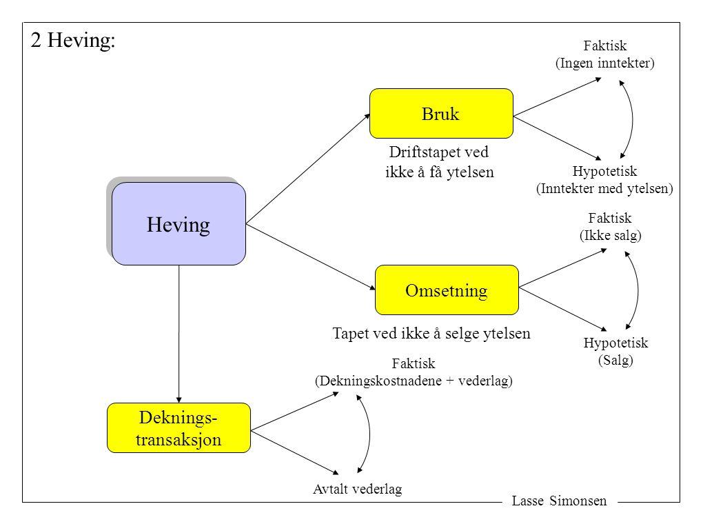 Lasse Simonsen 2 Heving: Heving Bruk Deknings- transaksjon Omsetning Tapet ved ikke å selge ytelsen Driftstapet ved ikke å få ytelsen Faktisk (Ikke salg) Avtalt vederlag Faktisk (Dekningskostnadene + vederlag) Hypotetisk (Salg) Faktisk (Ingen inntekter) Hypotetisk (Inntekter med ytelsen)