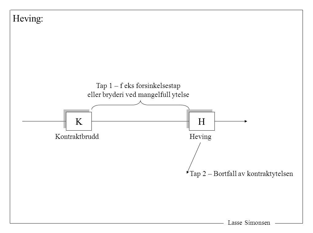Lasse Simonsen K K H H KontraktbruddHeving Tap 1 – f eks forsinkelsestap eller bryderi ved mangelfull ytelse Heving: Tap 2 – Bortfall av kontraktytelsen