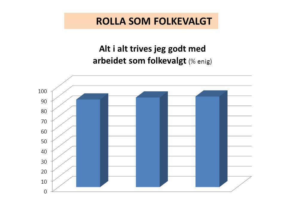 ROLLA SOM FOLKEVALGT