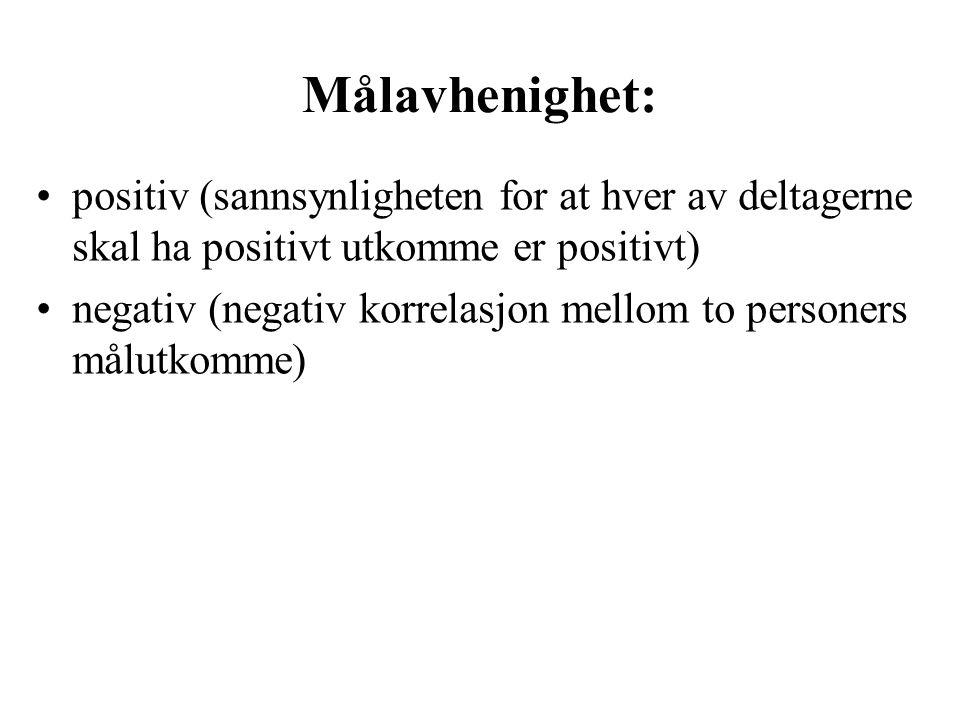 Målavhenighet: positiv (sannsynligheten for at hver av deltagerne skal ha positivt utkomme er positivt) negativ (negativ korrelasjon mellom to personers målutkomme)