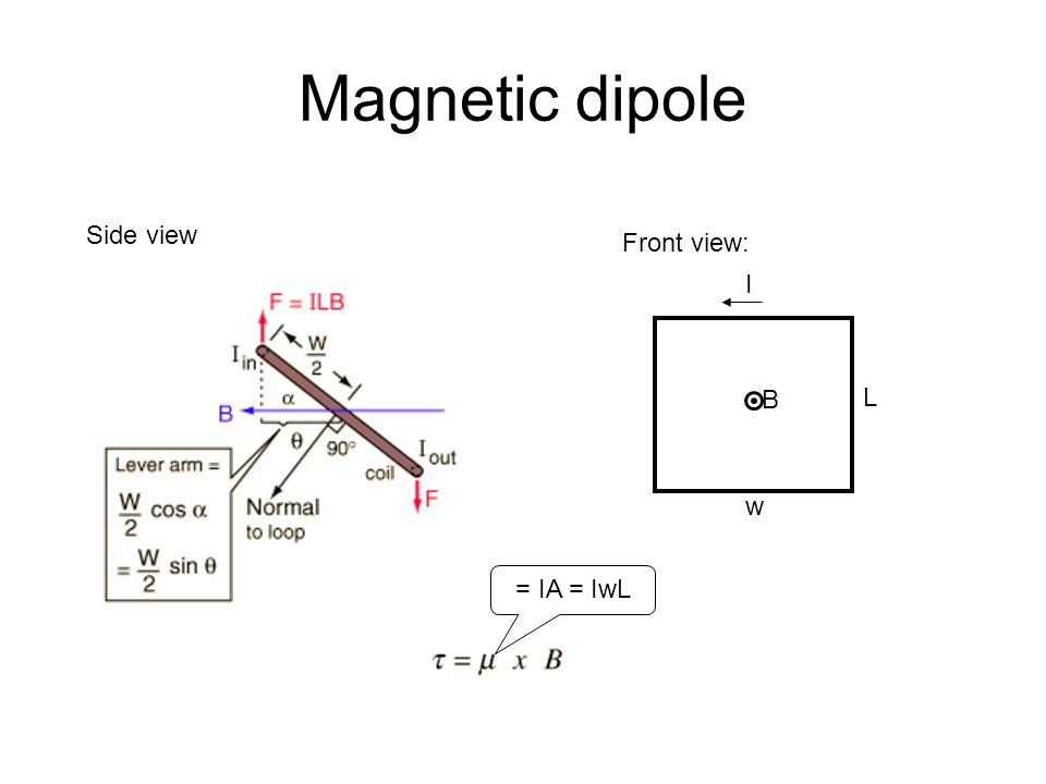 Magnetic dipole Side view Front view: L w I B = IA = IwL