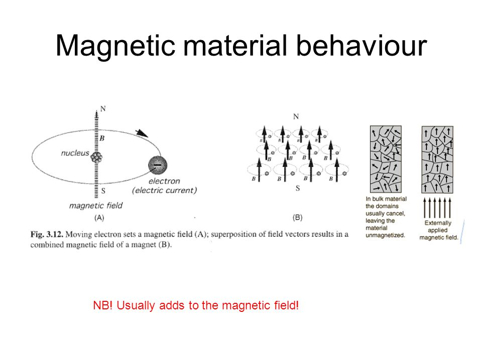 Simple dipole effect B Magnetic: Electric: Reduced field Increased field Linear for most field strengths and materials Often negligible (µ r =1) or highly nonlinear