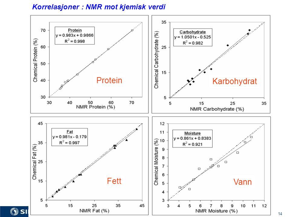 SINTEF Fisheries and Aquaculture 14 Korrelasjoner : NMR mot kjemisk verdi Protein Karbohydrat Fett Vann